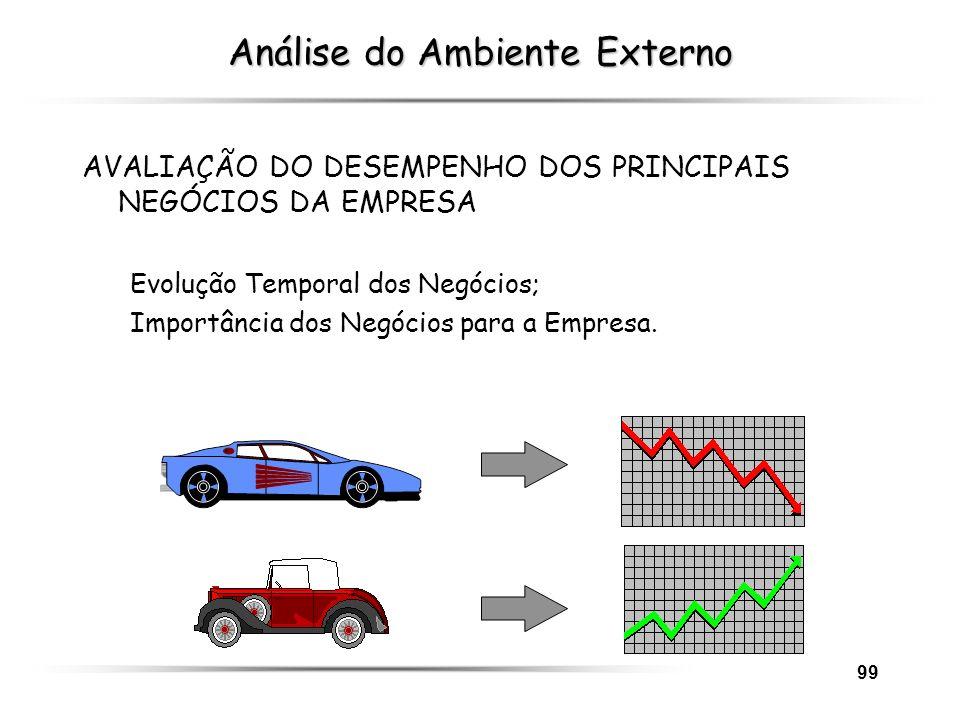99 Análise do Ambiente Externo AVALIAÇÃO DO DESEMPENHO DOS PRINCIPAIS NEGÓCIOS DA EMPRESA Evolução Temporal dos Negócios; Importância dos Negócios par
