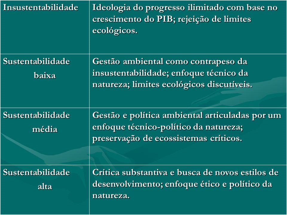 Insustentabilidade Ideologia do progresso ilimitado com base no crescimento do PIB; rejeição de limites ecológicos. Sustentabilidadebaixa Gestão ambie