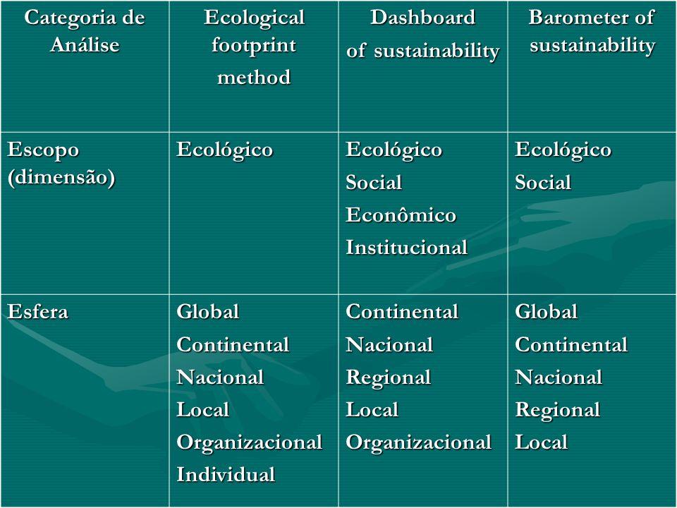 Categoria de Análise Ecological footprint methodDashboard of sustainability Barometer of sustainability Escopo (dimensão) EcológicoEcológicoSocialEcon
