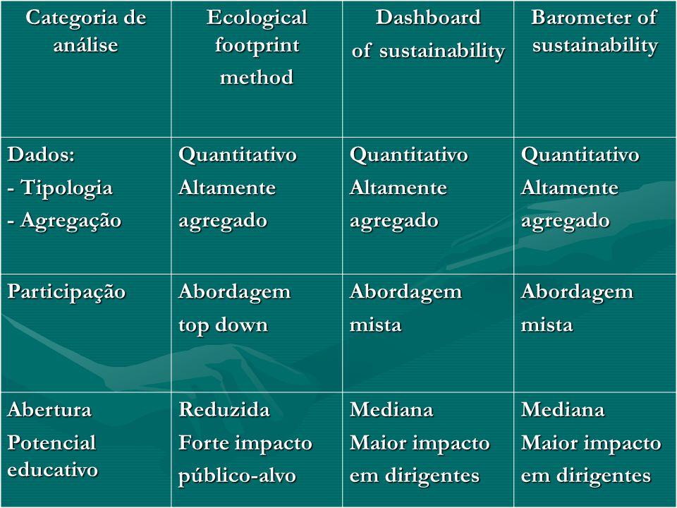 Categoria de análise Ecological footprint methodDashboard of sustainability Barometer of sustainability Dados: - Tipologia - Agregação QuantitativoAlt