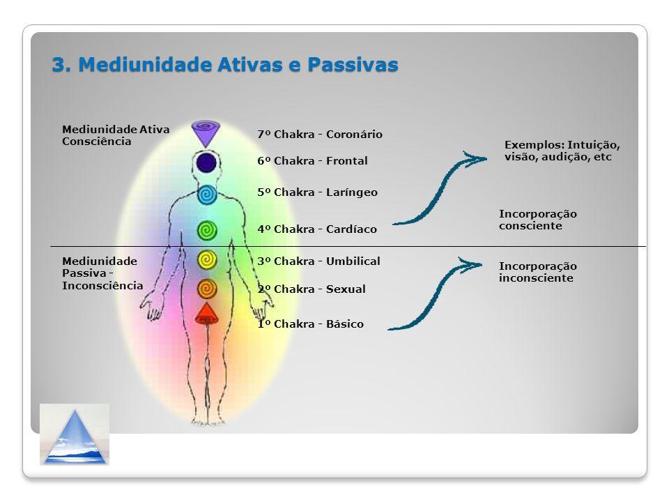 3. Mediunidade Ativas e Passivas Mediunidade Ativa Consciência Mediunidade Passiva - Inconsciência 1º Chakra - Básico 2º Chakra - Sexual 3º Chakra - U