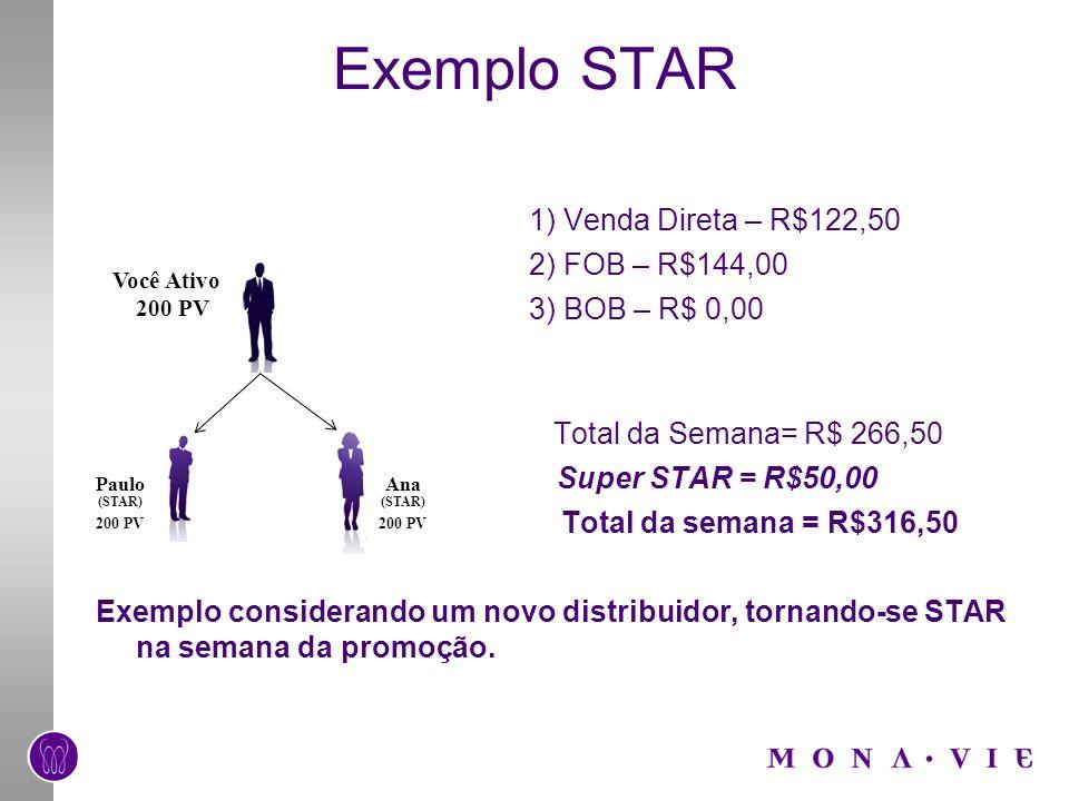 Exemplo STAR 1) Venda Direta – R$122,50 2) FOB – R$144,00 3) BOB – R$ 0,00 Total da Semana= R$ 266,50 Super STAR = R$50,00 Total da semana = R$316,50