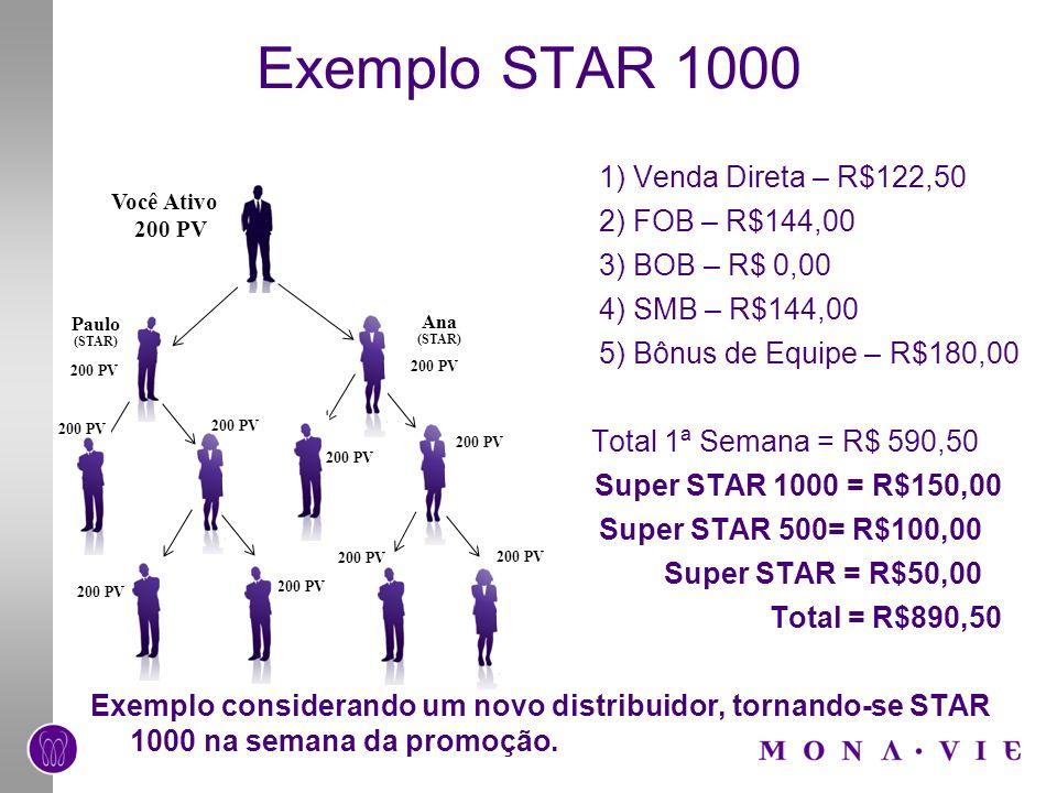 Exemplo STAR 1000 1) Venda Direta – R$122,50 2) FOB – R$144,00 3) BOB – R$ 0,00 4) SMB – R$144,00 5) Bônus de Equipe – R$180,00 Total 1ª Semana = R$ 5