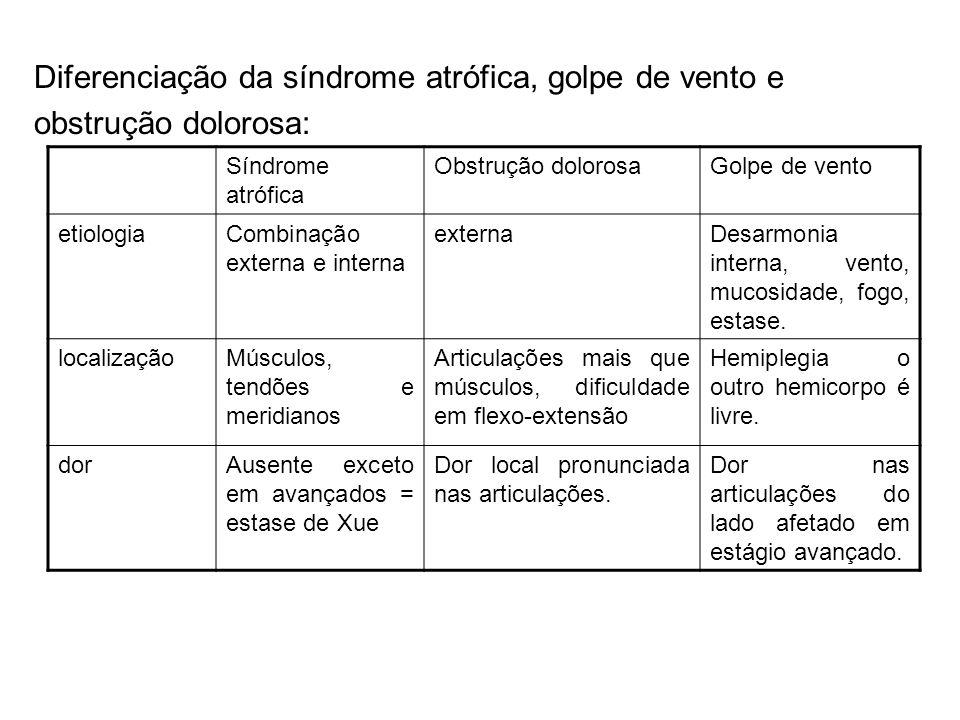 Diferenciação da síndrome atrófica, golpe de vento e obstrução dolorosa: Síndrome atrófica Obstrução dolorosaGolpe de vento etiologiaCombinação extern
