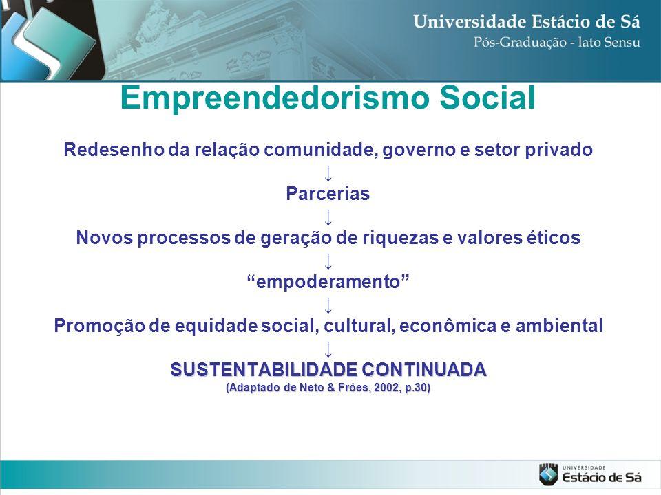 Empreendedorismo Social Redesenho da relação comunidade, governo e setor privado Parcerias Novos processos de geração de riquezas e valores éticos emp