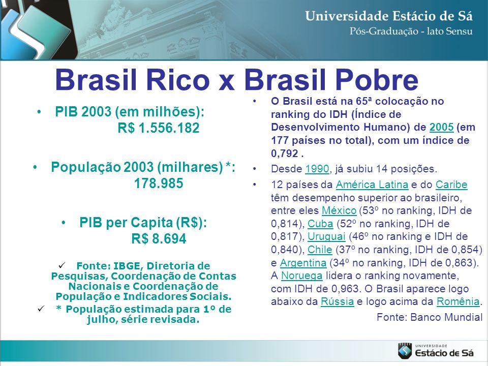 Brasil Rico x Brasil Pobre PIB 2003 (em milhões): R$ 1.556.182 População 2003 (milhares) *: 178.985 PIB per Capita (R$): R$ 8.694 Fonte: IBGE, Diretor