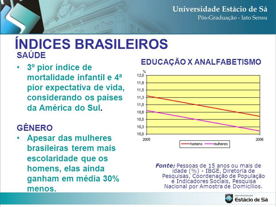 SAÚDE 3º pior índice de mortalidade infantil e 4ª pior expectativa de vida, considerando os países da América do Sul. GÊNERO Apesar das mulheres brasi