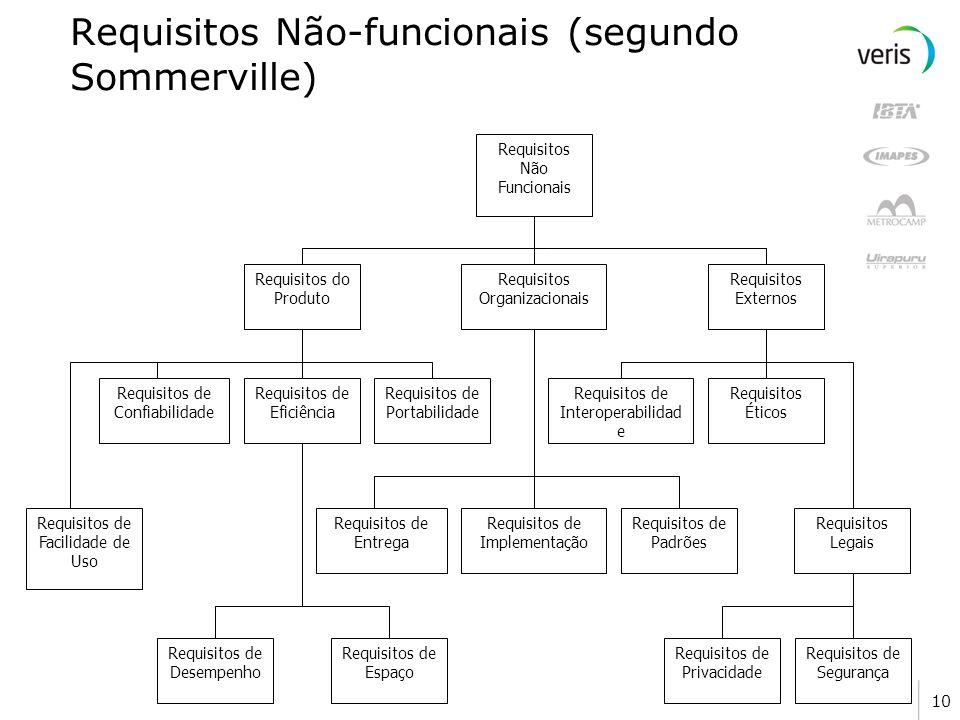 10 Requisitos Não-funcionais (segundo Sommerville) Requisitos de Eficiência Requisitos de Confiabilidade Requisitos de Portabilidade Requisitos do Pro