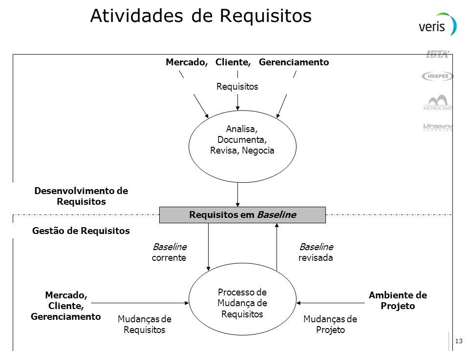 13 Atividades de Requisitos Analisa, Documenta, Revisa, Negocia Mercado, Cliente, Gerenciamento Requisitos Requisitos em Baseline Desenvolvimento de R