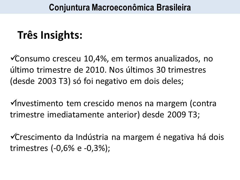 Conjuntura Macroeconômica Brasileira Consumo cresceu 10,4%, em termos anualizados, no último trimestre de 2010. Nos últimos 30 trimestres (desde 2003