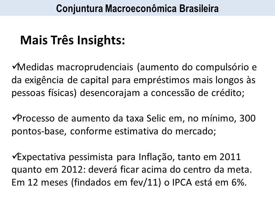 Medidas macroprudenciais (aumento do compulsório e da exigência de capital para empréstimos mais longos às pessoas físicas) desencorajam a concessão d
