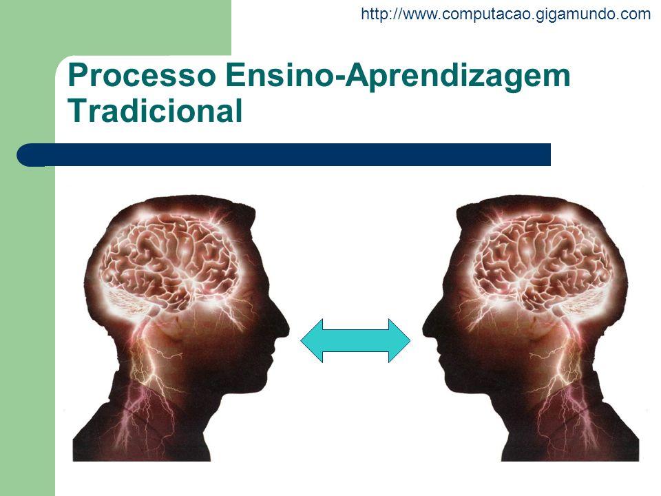 http://www.computacao.gigamundo.com Processo Ensino-Aprendizagem Tradicional