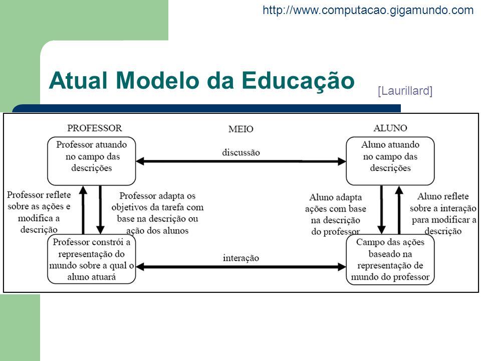 http://www.computacao.gigamundo.com Atual Modelo da Educação [Laurillard]