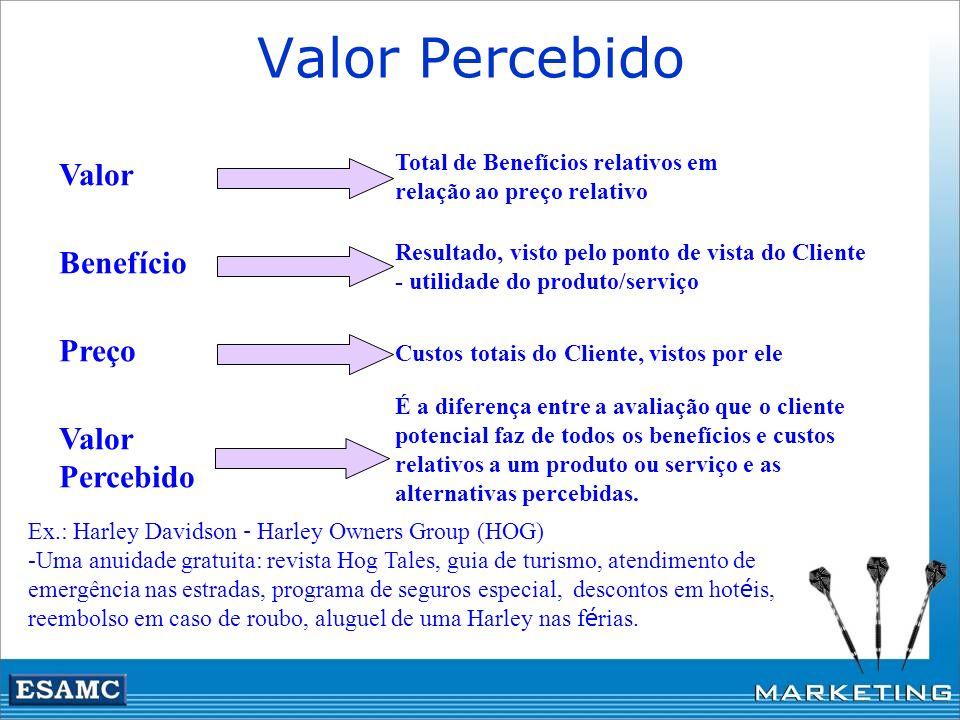 Valor Percebido Valor Total de Benefícios relativos em relação ao preço relativo Benefício Resultado, visto pelo ponto de vista do Cliente - utilidade