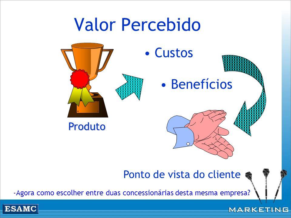 Valor Percebido Produto Custos Benefícios Ponto de vista do cliente -Agora como escolher entre duas concessionárias desta mesma empresa?