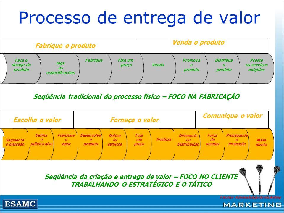 Processo de entrega de valor Faça o design do produto Siga as especificações FabriqueFixe um preço Venda Promova o produto Distribua o produto Preste