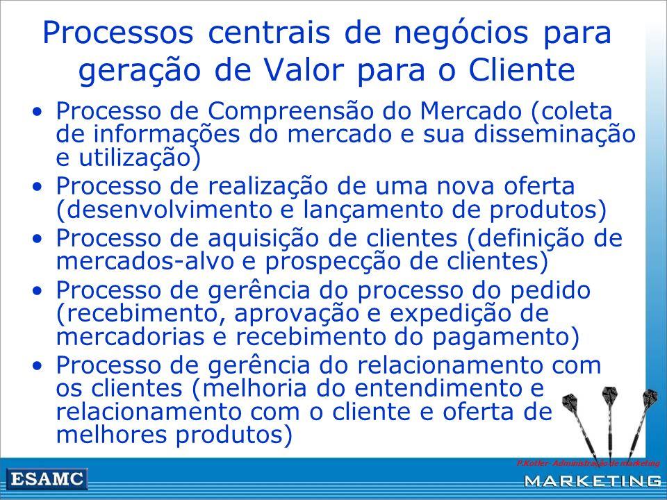 Processos centrais de negócios para geração de Valor para o Cliente P.Kotler- Administração de marketing Processo de Compreensão do Mercado (coleta de