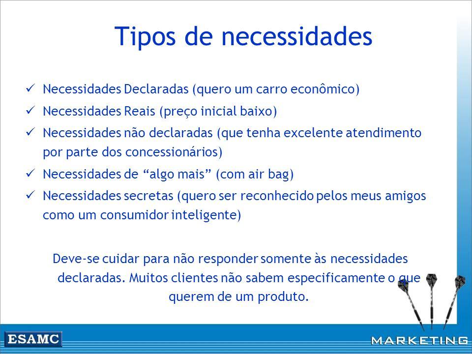 Tipos de necessidades Necessidades Declaradas (quero um carro econômico) Necessidades Reais (preço inicial baixo) Necessidades não declaradas (que ten