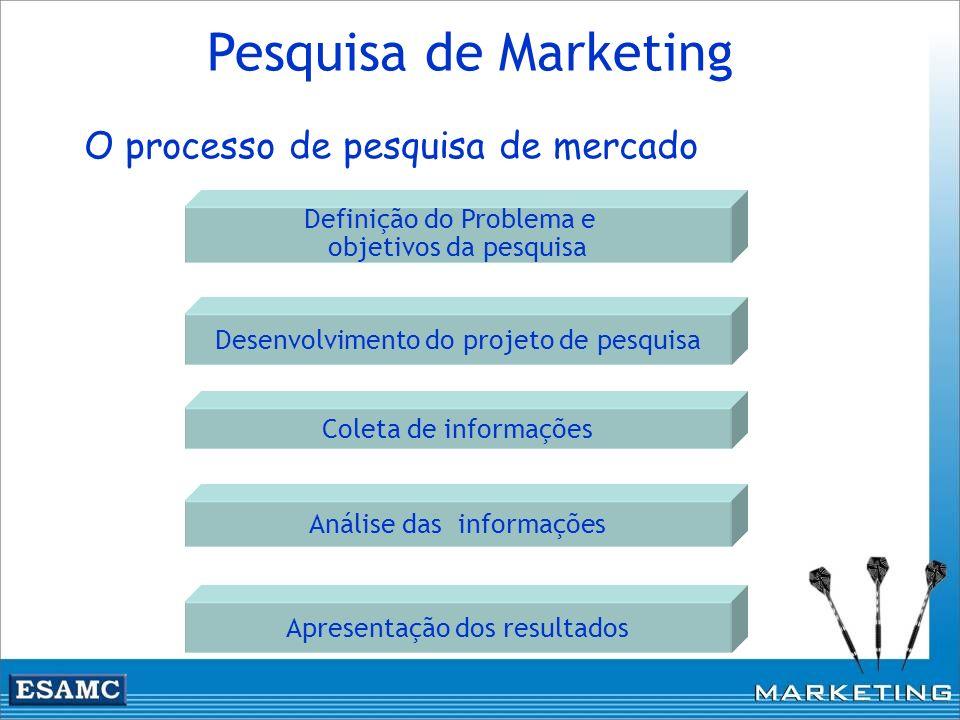Pesquisa de Marketing O processo de pesquisa de mercado Definição do Problema e objetivos da pesquisa Desenvolvimento do projeto de pesquisa Coleta de