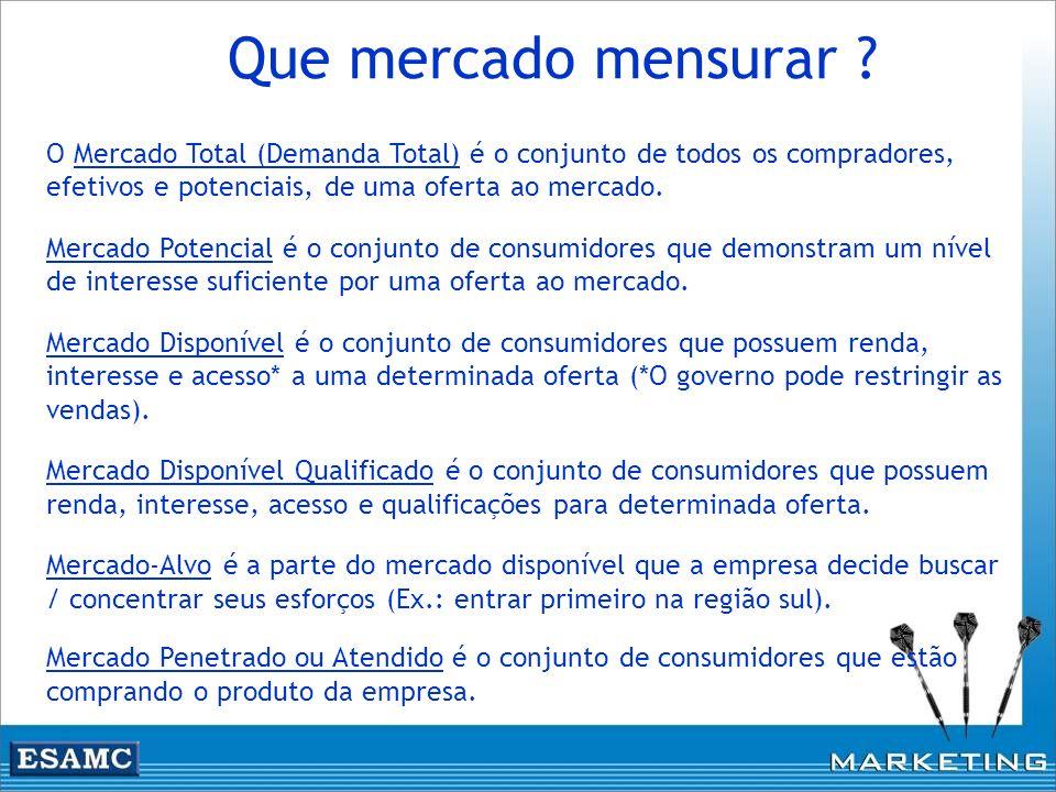 Que mercado mensurar ? O Mercado Total (Demanda Total) é o conjunto de todos os compradores, efetivos e potenciais, de uma oferta ao mercado. Mercado