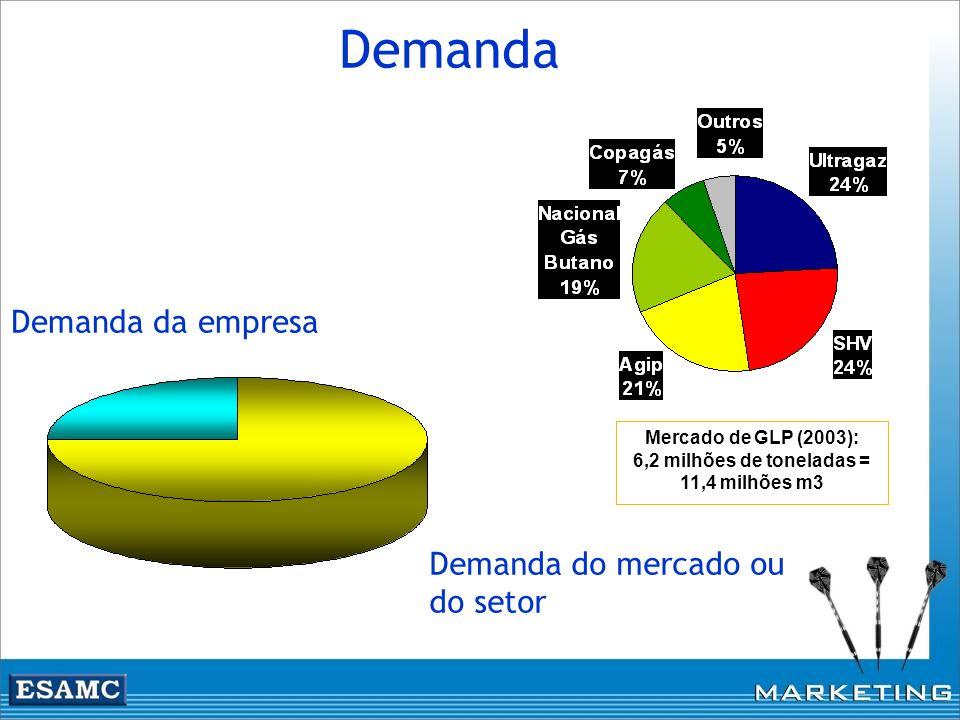 Demanda Demanda da empresa Demanda do mercado ou do setor Mercado de GLP (2003): 6,2 milhões de toneladas = 11,4 milhões m3