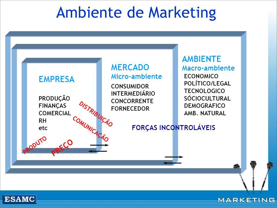 Ambiente de Marketing PRODUÇÃO FINANÇAS COMERCIAL RH etc ECONOMICO POLÍTICO/LEGAL TECNOLOGICO SÓCIOCULTURAL DEMOGRAFICO AMB. NATURAL CONSUMIDOR INTERM