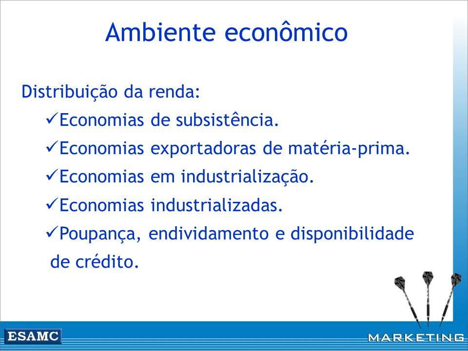 Ambiente econômico Distribuição da renda: Economias de subsistência. Economias exportadoras de matéria-prima. Economias em industrialização. Economias