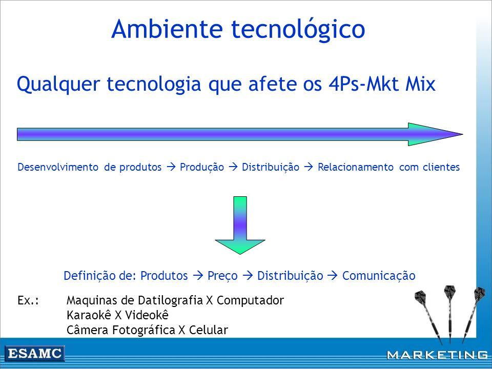 Qualquer tecnologia que afete os 4Ps-Mkt Mix Ambiente tecnológico Desenvolvimento de produtos Produção Distribuição Relacionamento com clientes Defini