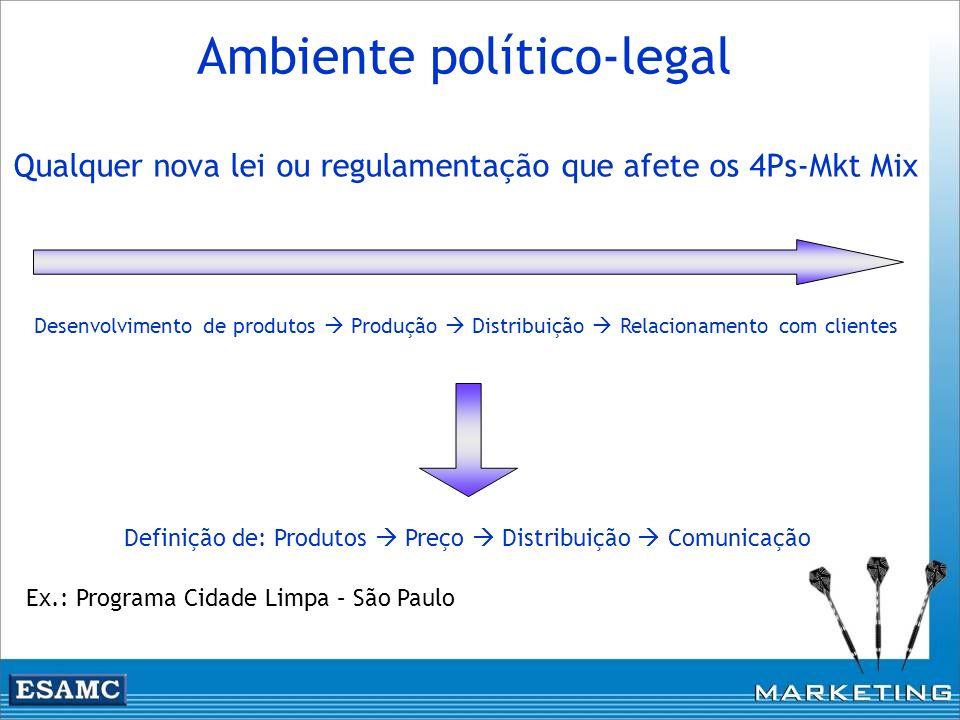Qualquer nova lei ou regulamentação que afete os 4Ps-Mkt Mix Ambiente político-legal Desenvolvimento de produtos Produção Distribuição Relacionamento
