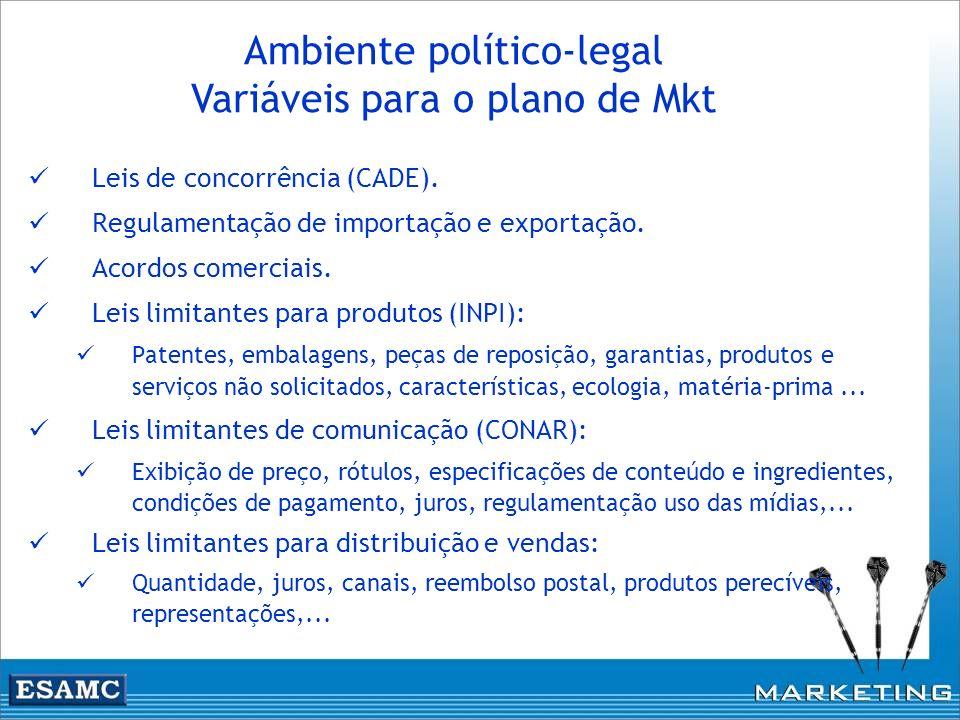 Leis de concorrência (CADE). Regulamentação de importação e exportação. Acordos comerciais. Leis limitantes para produtos (INPI): Patentes, embalagens
