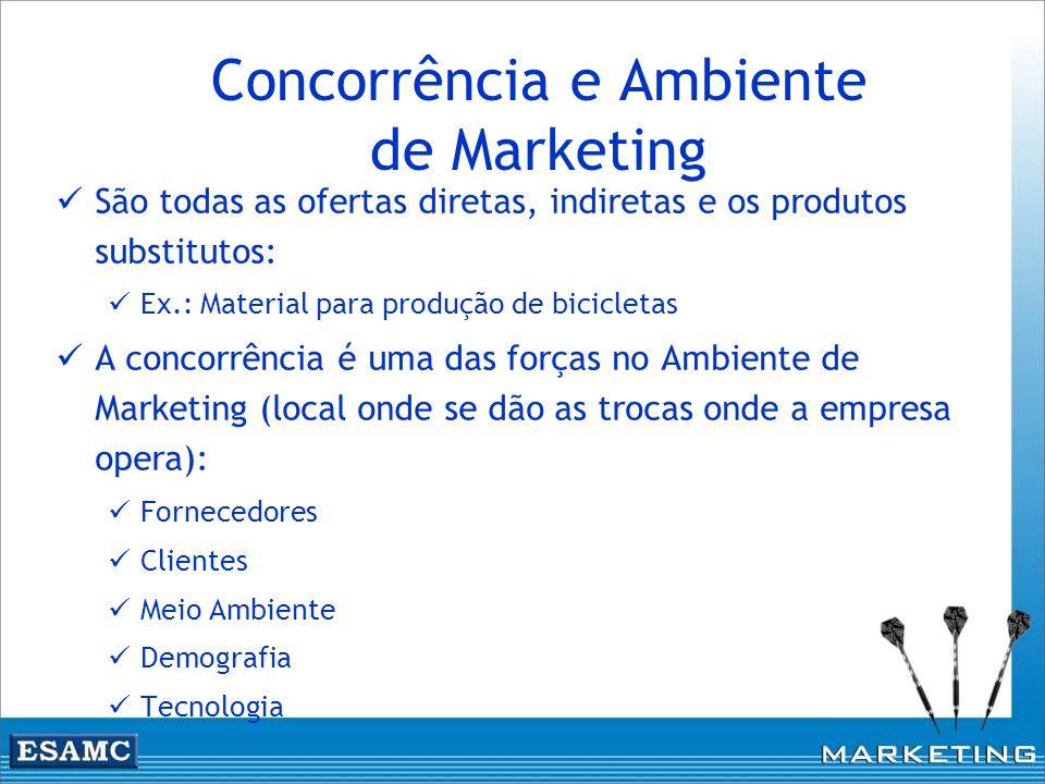 Concorrência e Ambiente de Marketing São todas as ofertas diretas, indiretas e os produtos substitutos: Ex.: Material para produção de bicicletas A co