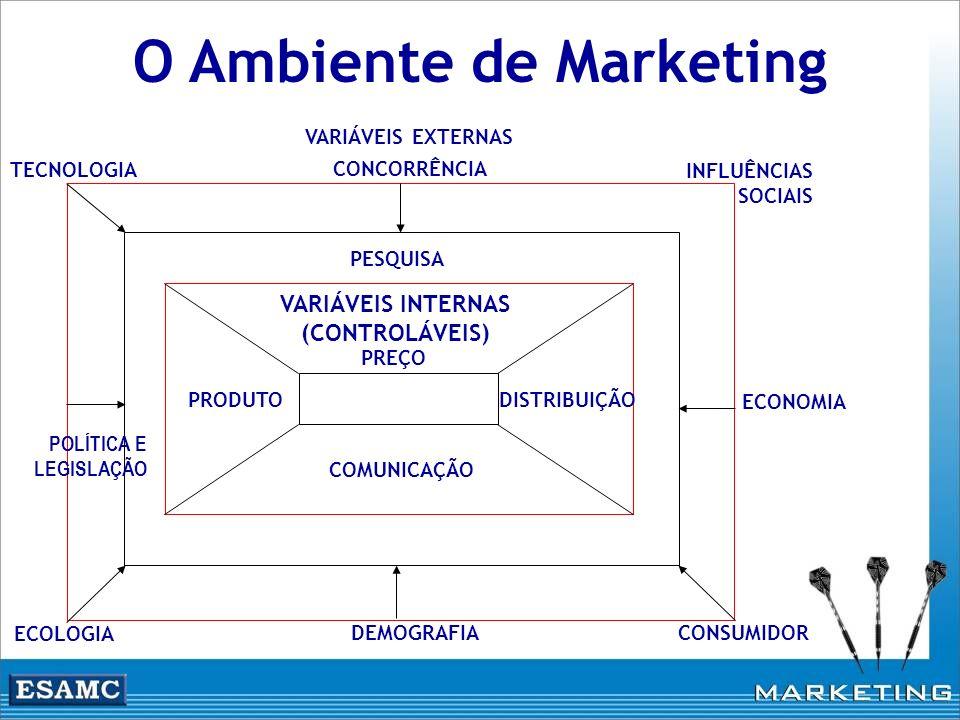O Ambiente de Marketing VARIÁVEIS INTERNAS (CONTROLÁVEIS) PREÇO DISTRIBUIÇÃOPRODUTO COMUNICAÇÃO PESQUISA VARIÁVEIS EXTERNAS CONCORRÊNCIA INFLUÊNCIAS S