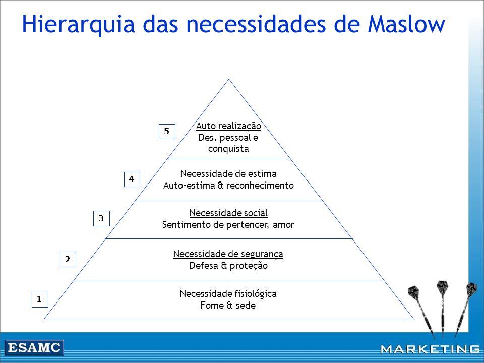 Hierarquia das necessidades de Maslow Auto realização Des. pessoal e conquista Necessidade de estima Auto-estima & reconhecimento Necessidade social S