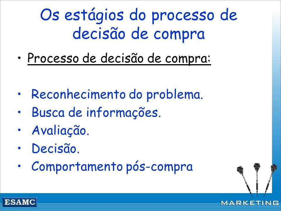 Os estágios do processo de decisão de compra Processo de decisão de compra: Reconhecimento do problema. Busca de informações. Avaliação. Decisão. Comp