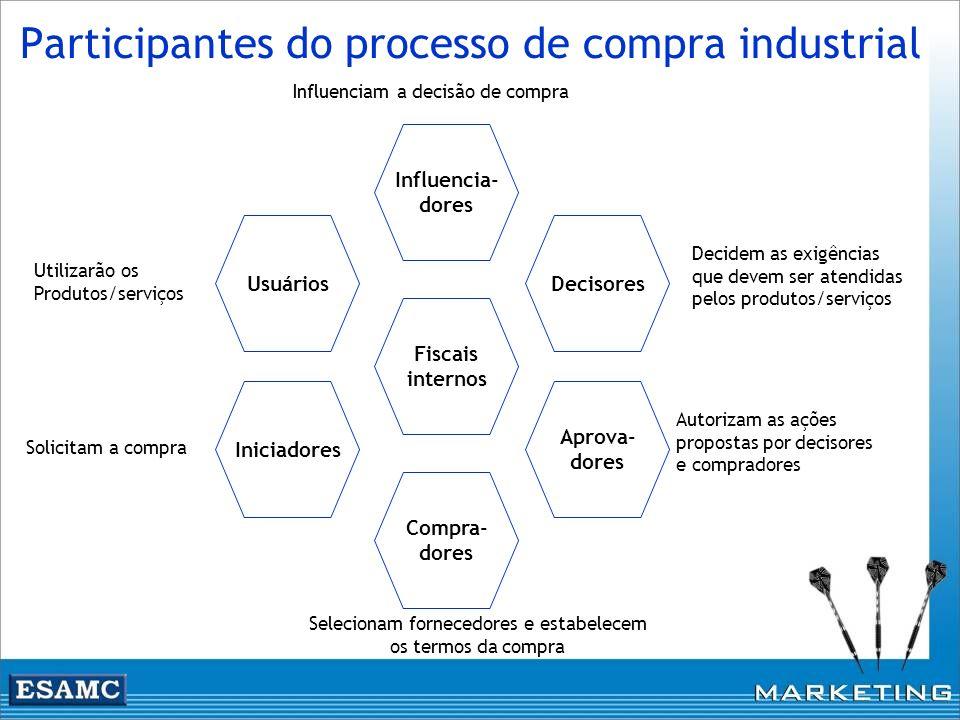 Participantes do processo de compra industrial Usuários Influencia- dores Decisores Aprova- dores Compra- dores Iniciadores Fiscais internos Solicitam