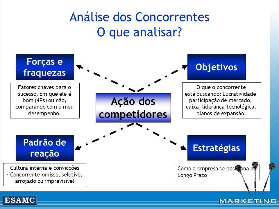 Análise dos Concorrentes O que analisar? Ação dos competidores Estratégias Objetivos Forças e fraquezas Padrão de reação Cultura interna e convicções