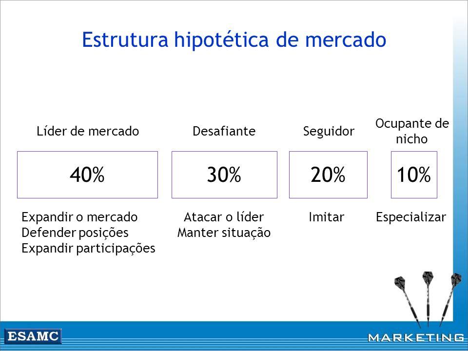 Estrutura hipotética de mercado 40%30%20%10% Líder de mercadoDesafianteSeguidor Ocupante de nicho Expandir o mercado Defender posições Expandir partic