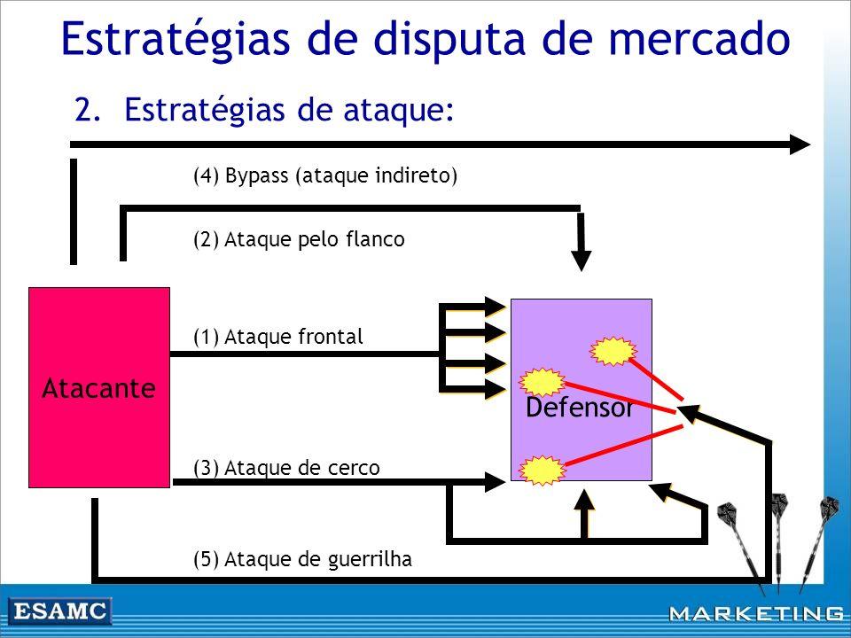 Estratégias de disputa de mercado 2.Estratégias de ataque: Atacante Defensor (3) Ataque de cerco (4) Bypass (ataque indireto) (2) Ataque pelo flanco (