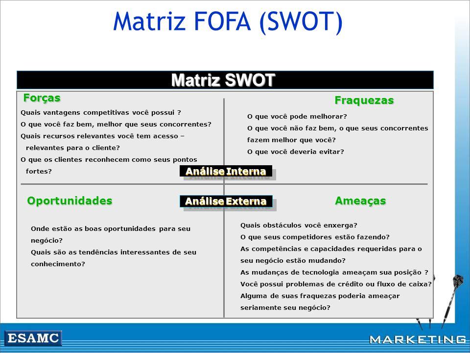 Matriz FOFA (SWOT) Potencialidades Pontos Fortes Oportunidades Oferecidas pelo mercado e macroambiente Ameaças Apresentadas pelo mercado e macroambien
