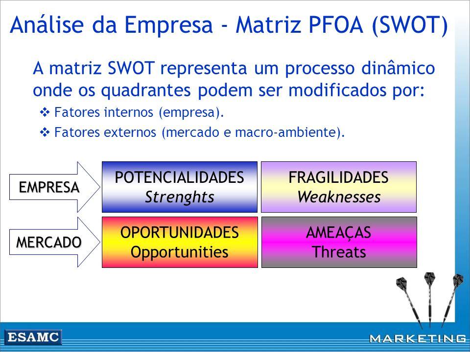 POTENCIALIDADES Strenghts FRAGILIDADES Weaknesses AMEAÇAS Threats OPORTUNIDADES Opportunities MERCADO EMPRESA Análise da Empresa - Matriz PFOA (SWOT)