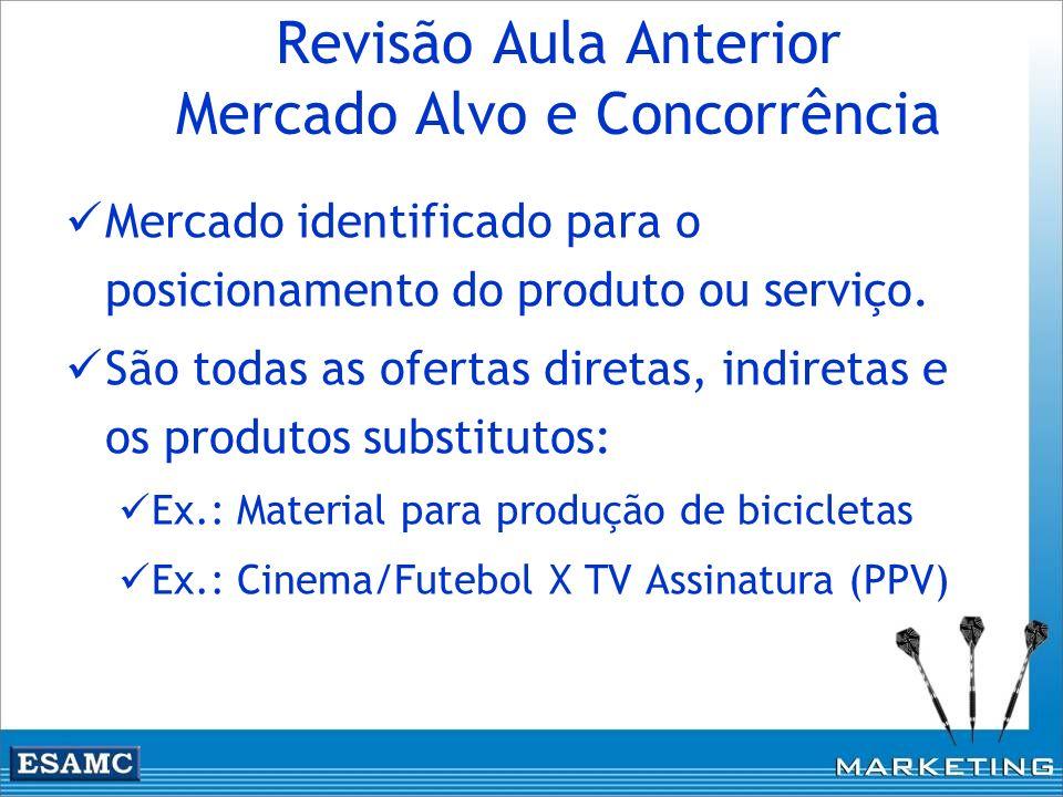 Revisão Aula Anterior Mercado Alvo e Concorrência Mercado identificado para o posicionamento do produto ou serviço. São todas as ofertas diretas, indi