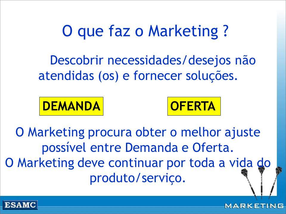 O que faz o Marketing ? Descobrir necessidades/desejos não atendidas (os) e fornecer soluções. DEMANDAOFERTA O Marketing procura obter o melhor ajuste
