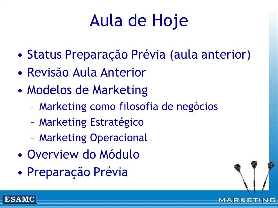 Aula de Hoje Status Preparação Prévia (aula anterior) Revisão Aula Anterior Modelos de Marketing –Marketing como filosofia de negócios –Marketing Estr