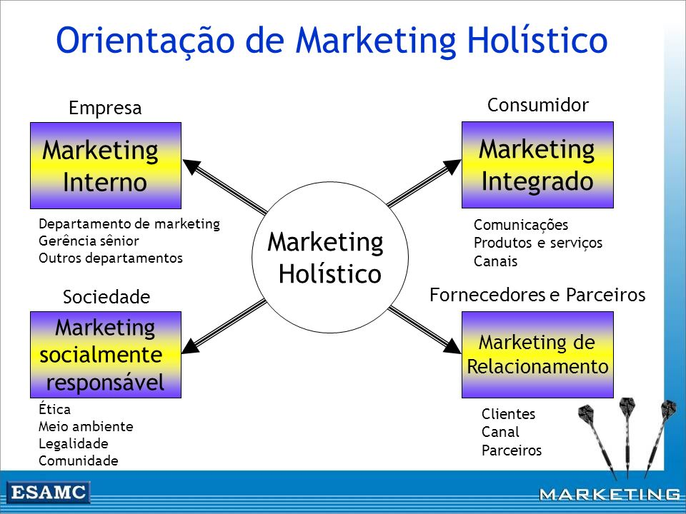 Marketing Integrado Marketing de Relacionamento Marketing Interno Marketing socialmente responsável Marketing Holístico Empresa Sociedade Fornecedores