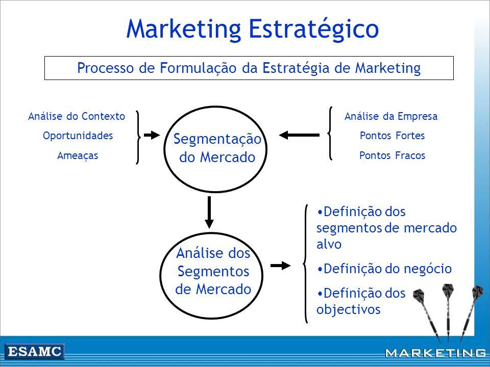 Marketing Estratégico Análise dos Segmentos de Mercado Análise do Contexto Oportunidades Ameaças Segmentação do Mercado Análise da Empresa Pontos Fort