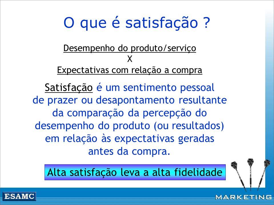 Desempenho do produto/serviço X Expectativas com relação a compra Satisfação é um sentimento pessoal de prazer ou desapontamento resultante da compara