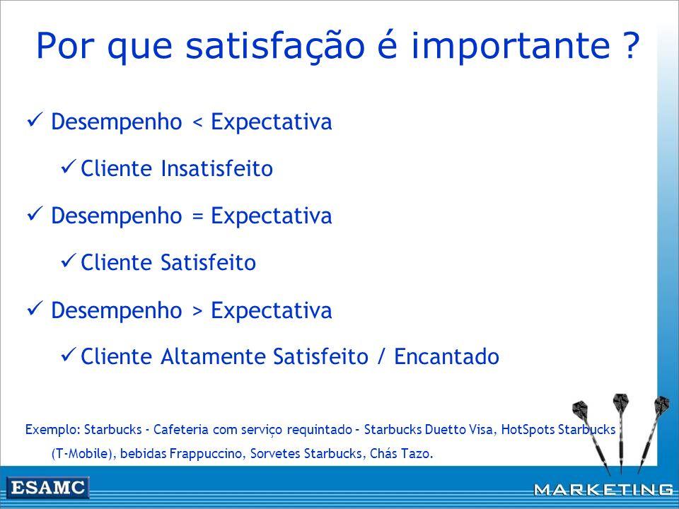 Por que satisfação é importante ? Desempenho < Expectativa Cliente Insatisfeito Desempenho = Expectativa Cliente Satisfeito Desempenho > Expectativa C