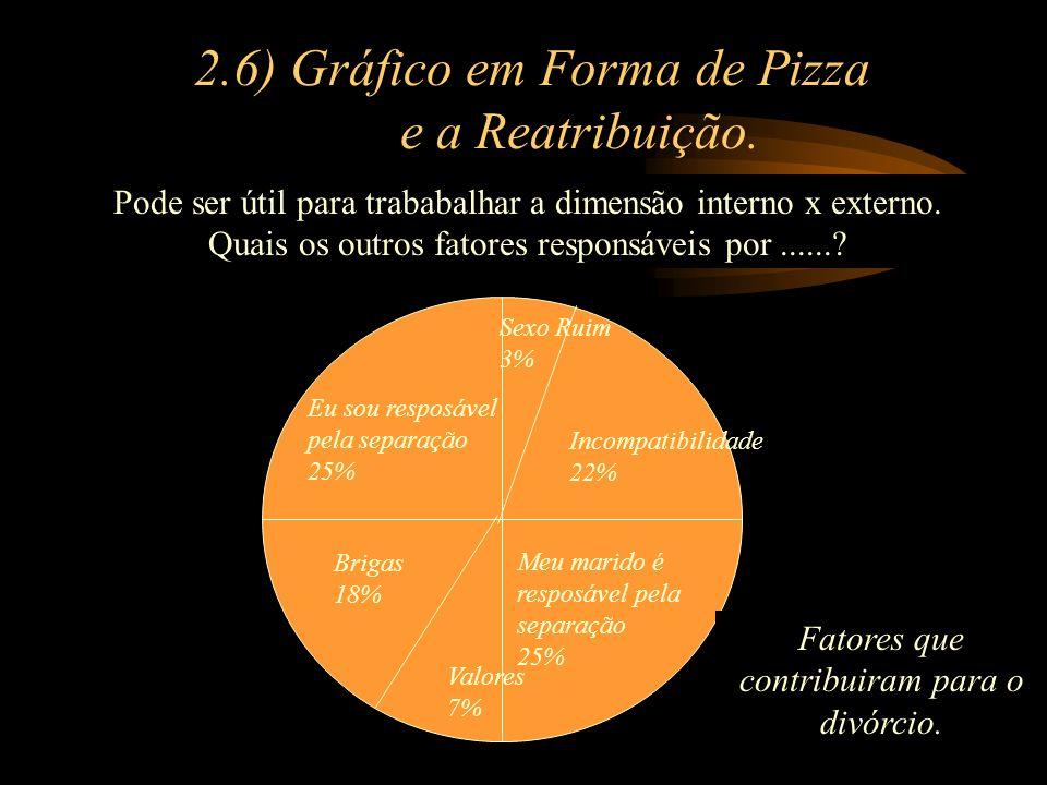 2.6) Gráfico em Forma de Pizza e a Reatribuição. Pode ser útil para trababalhar a dimensão interno x externo. Quais os outros fatores responsáveis por