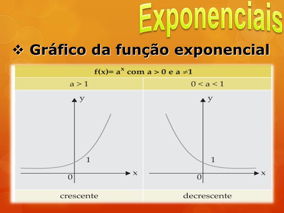 Gráfico da função exponencial Gráfico da função exponencial