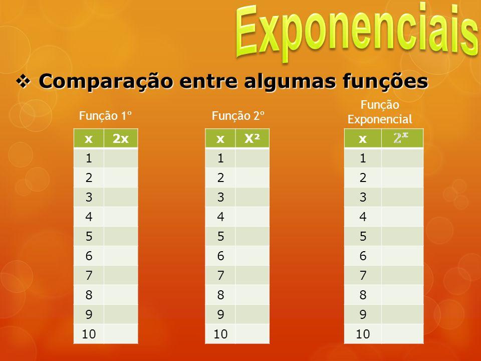 Comparação entre algumas funções Comparação entre algumas funções x2x 1 2 3 4 5 6 7 8 9 10 Função 1º xX² 1 2 3 4 5 6 7 8 9 10 x 1 2 3 4 5 6 7 8 9 Funç